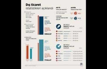 Eylül Ayı Türkiye Dış Ticaret Analiz Raporu